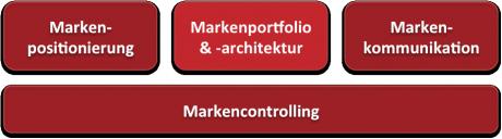 Markenportfolio-Markenarchitektur